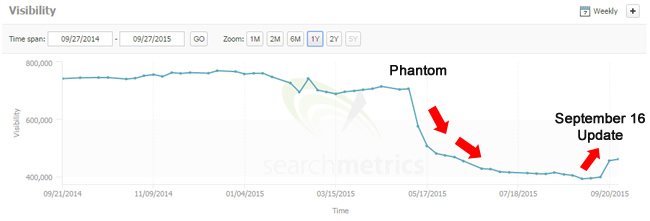 Phantom and Sep 16 Impact