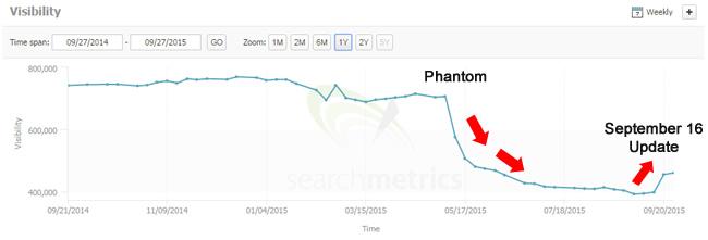 Phantom and Sep 16 Impact