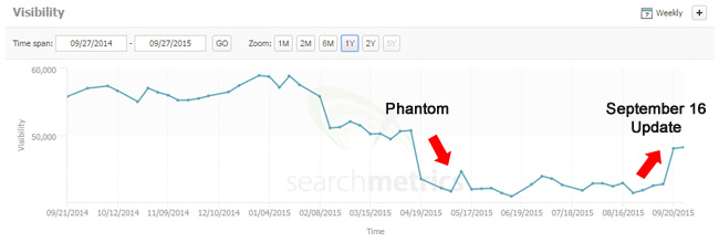 More Phantom and September 16 Movement