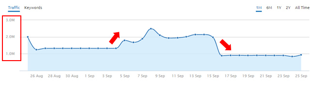 Ups and Downs During September Google Updates