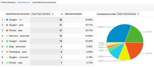 Data Hub Activities in Social Reports