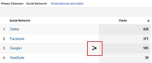 Data Hub Partners in Social Reports