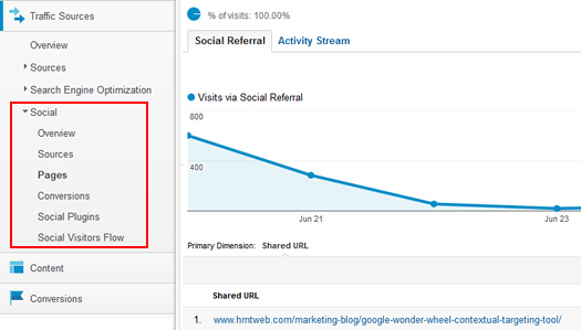 The Pages Report in Google Analytics Social Reports