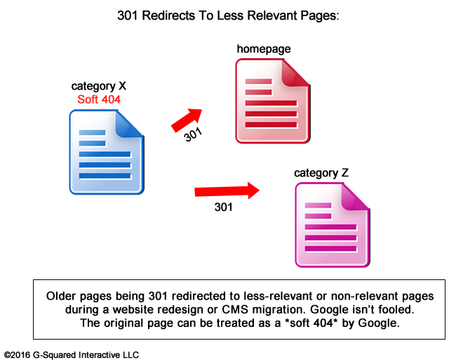 301 Redirecting Pages To Less Relevant URLs