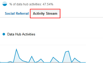 Activity Stream in Google Analytics Social Reports