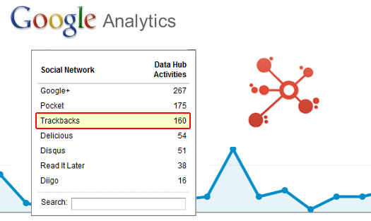 Trackbacks in Google Analytics