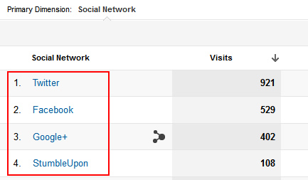 Network Referrals in Google Analytics