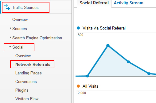 Trackback Reporting in Google Analytics