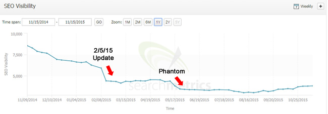 Feb 5 Update and Phantom 2 in May 2015