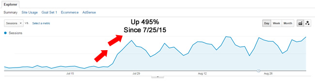 Panda 4.2 Recovery in July 2015