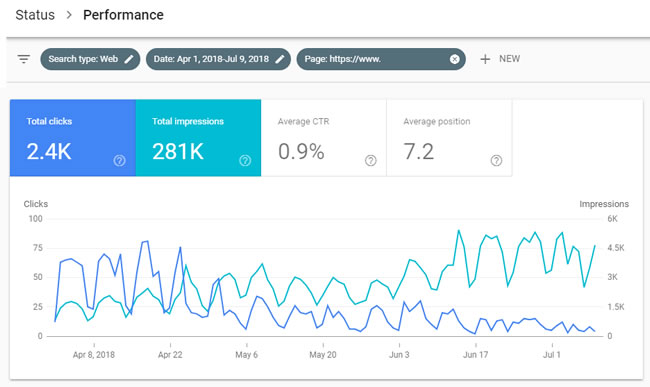Clicks drop while impressions remain strong for page in video carousel.
