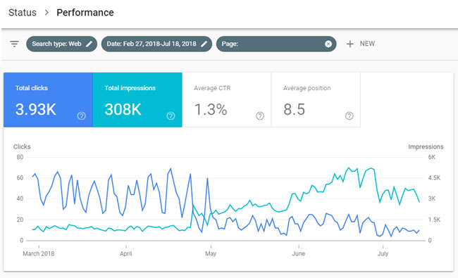 Clicks drop and impressions surge for page in Google's new video carousel.