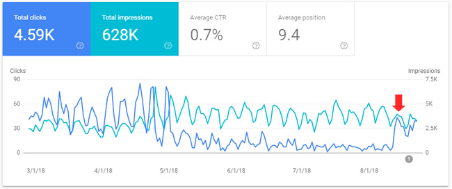 Clicks surge as e-commerce retailer is released from Google's video carousels.