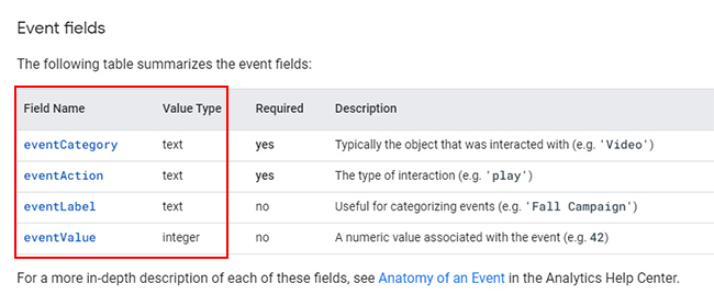 Event tracking in Google Analytics.