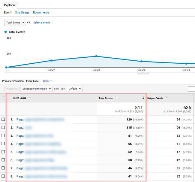 Event reporting in Google Analytics for Web Stories.