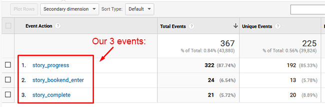 Viewing Web Story triggers in the Events reporting in Google Analytics.