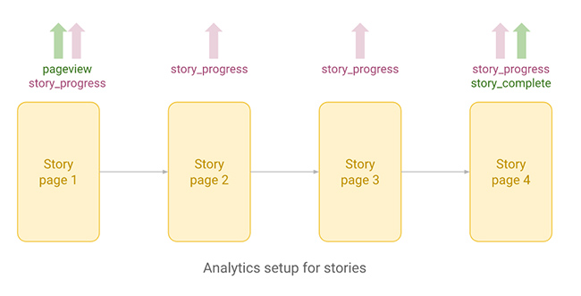 Analytics setup for web stories.