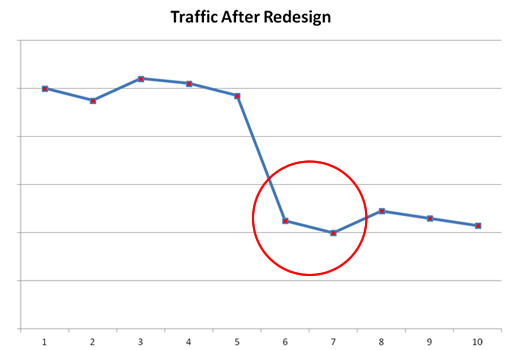 Traffic Drop After Website Redesign