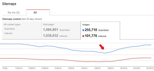 XML Sitemaps Trending in Google Webmaster Tools
