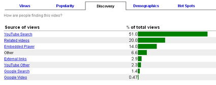 YouTube Insights Dicovery