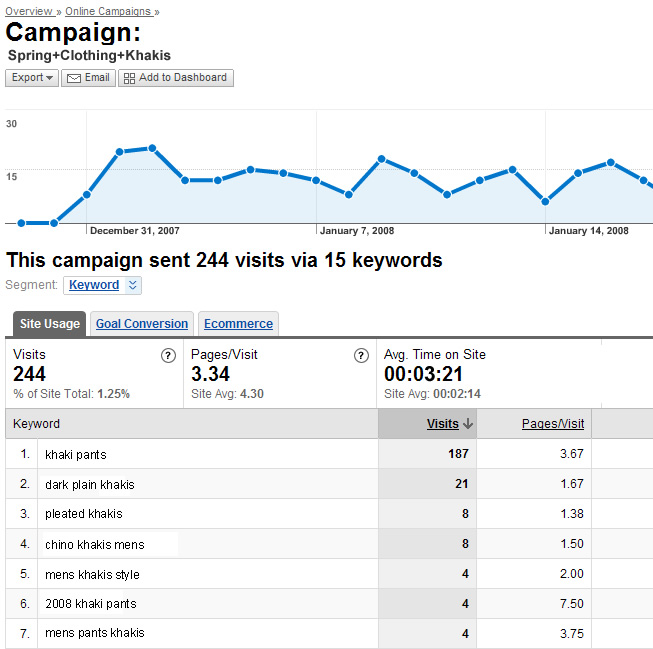 Viewing YSM reporting in Google Analytics