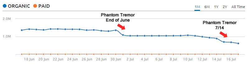 Impact from two Phantom tremors